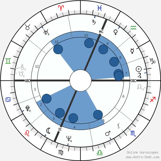 Noel Tyl wikipedia, horoscope, astrology, instagram