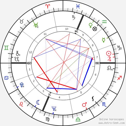 Noel Tyl astro natal birth chart, Noel Tyl horoscope, astrology