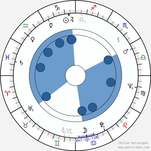 Otakar Fuka wikipedia, horoscope, astrology, instagram