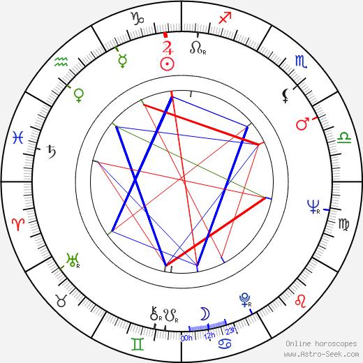 Otakar Fuka день рождения гороскоп, Otakar Fuka Натальная карта онлайн