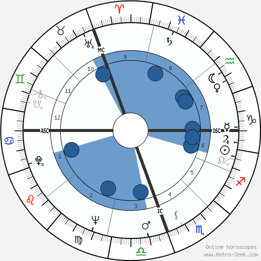 Pope Francis I. horoscope, astrology, sign, zodiac, date of birth, instagram