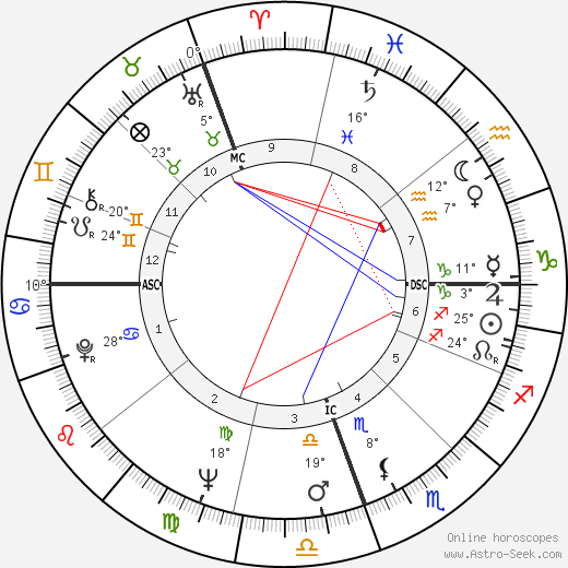 Pope Francis I. birth chart, biography, wikipedia 2018, 2019