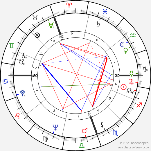 Pope Francis I. astro natal birth chart, Pope Francis I. horoscope, astrology