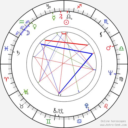 Rik Hancké birth chart, Rik Hancké astro natal horoscope, astrology