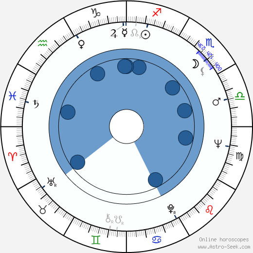 Roman Zaluski horoscope, astrology, sign, zodiac, date of birth, instagram