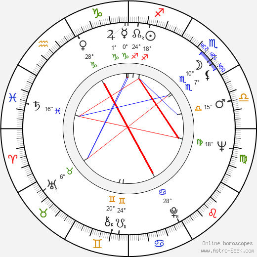 Roman Zaluski birth chart, biography, wikipedia 2018, 2019