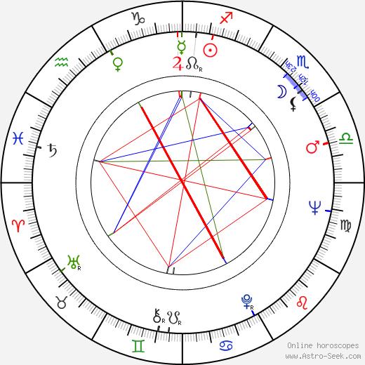 Roman Zaluski birth chart, Roman Zaluski astro natal horoscope, astrology
