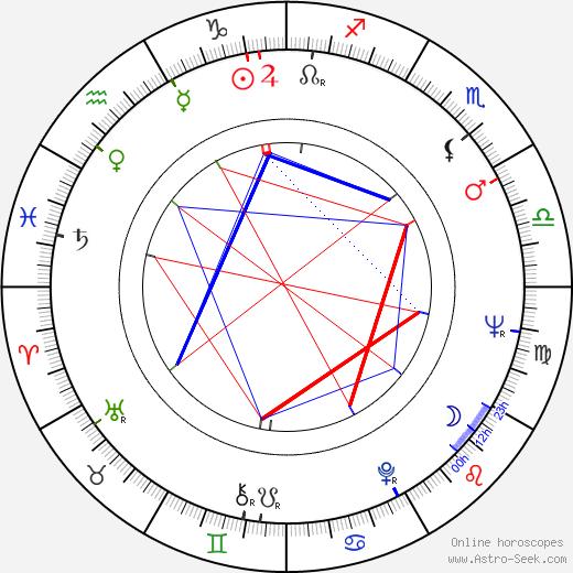 Сив Мальмквист Siw Malmkvist день рождения гороскоп, Siw Malmkvist Натальная карта онлайн