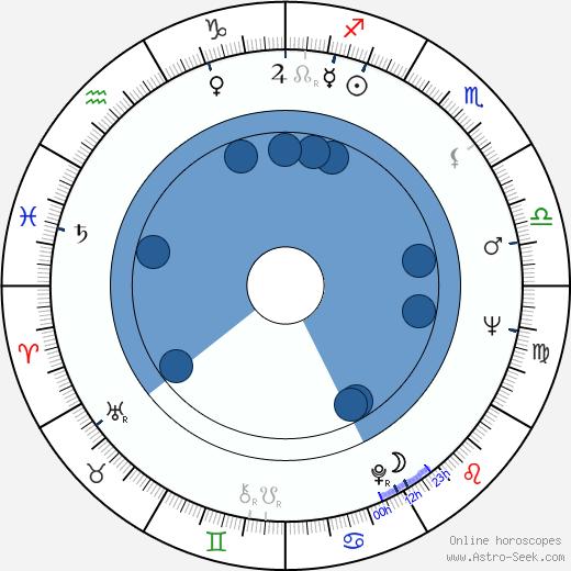 Slávka Hubačíková wikipedia, horoscope, astrology, instagram