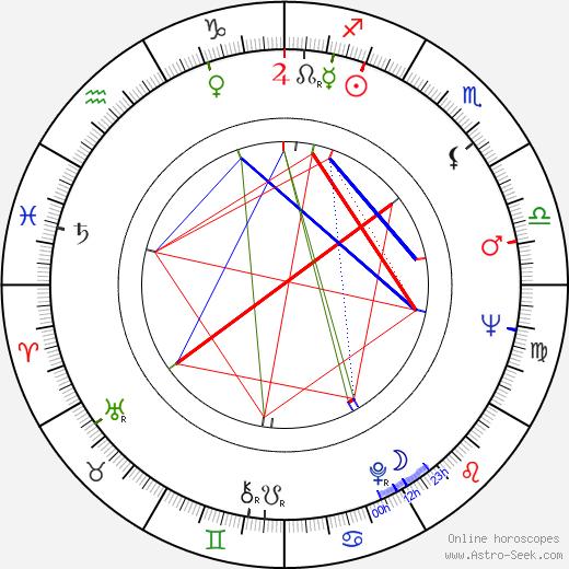 Slávka Hubačíková birth chart, Slávka Hubačíková astro natal horoscope, astrology