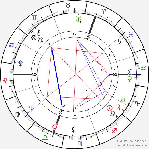 Tommy Steele tema natale, oroscopo, Tommy Steele oroscopi gratuiti, astrologia