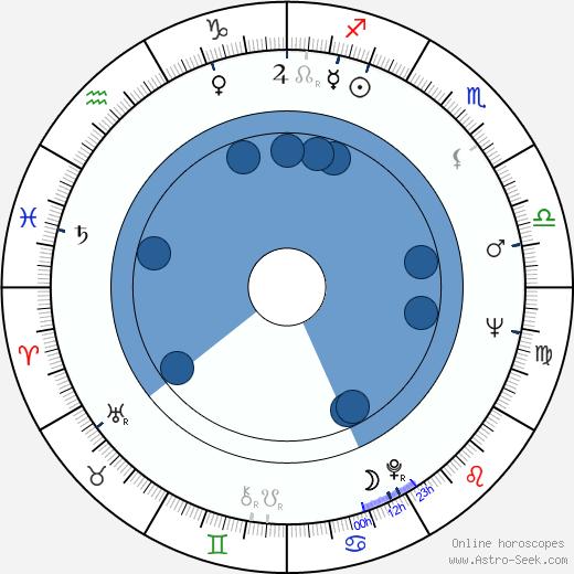 Tsutomu Yamazaki wikipedia, horoscope, astrology, instagram