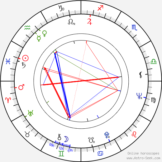 Alex Rocco astro natal birth chart, Alex Rocco horoscope, astrology