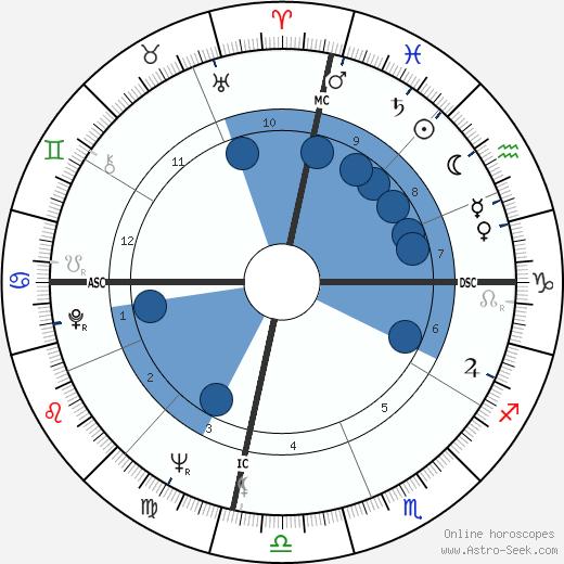 Barbara Jordan wikipedia, horoscope, astrology, instagram