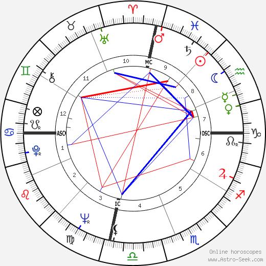 Барбара Джордан Barbara Jordan день рождения гороскоп, Barbara Jordan Натальная карта онлайн