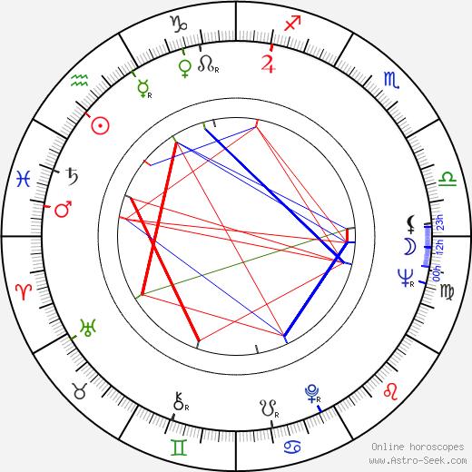 Billy Goldenberg день рождения гороскоп, Billy Goldenberg Натальная карта онлайн