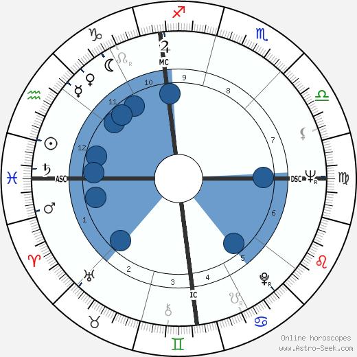 Brad Steiger wikipedia, horoscope, astrology, instagram