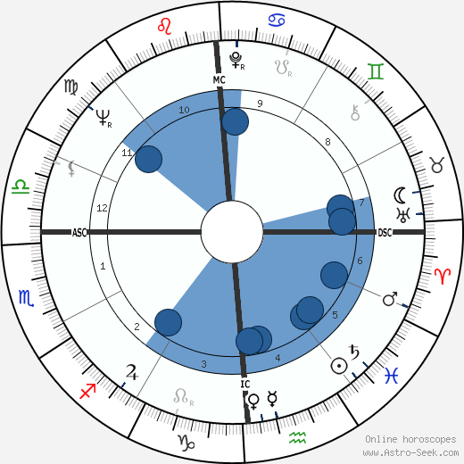 Buddy Werner wikipedia, horoscope, astrology, instagram