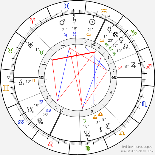 Burt Reynolds birth chart, biography, wikipedia 2017, 2018