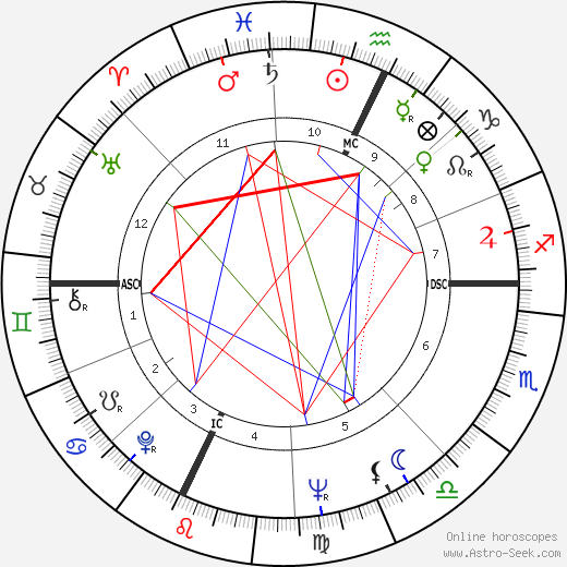 Burt Reynolds astro natal birth chart, Burt Reynolds horoscope, astrology