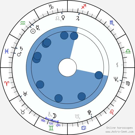 Carlo Delle Piane wikipedia, horoscope, astrology, instagram