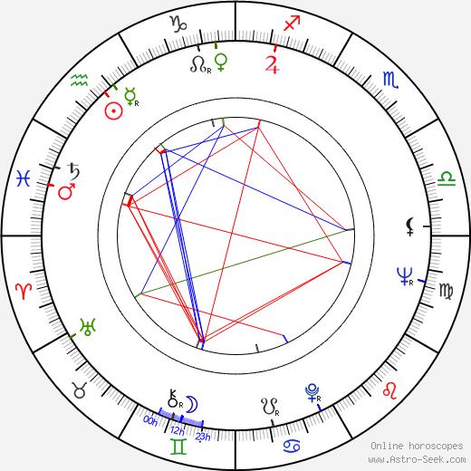 Carlo Delle Piane день рождения гороскоп, Carlo Delle Piane Натальная карта онлайн