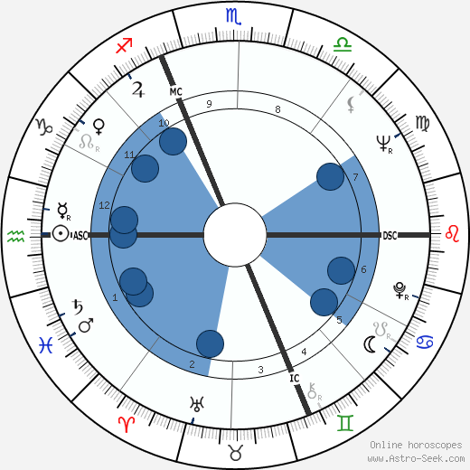 Claude Nobs wikipedia, horoscope, astrology, instagram