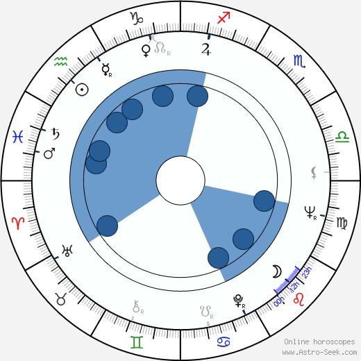 Dave Liebkind wikipedia, horoscope, astrology, instagram