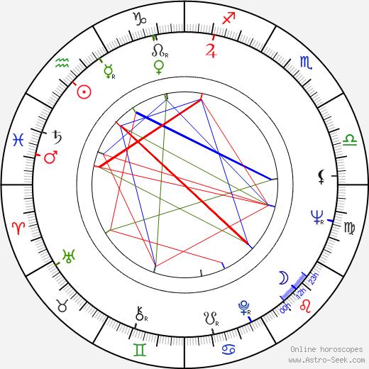 Dave Liebkind birth chart, Dave Liebkind astro natal horoscope, astrology