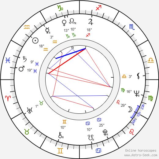 Elisabeth Orth birth chart, biography, wikipedia 2019, 2020