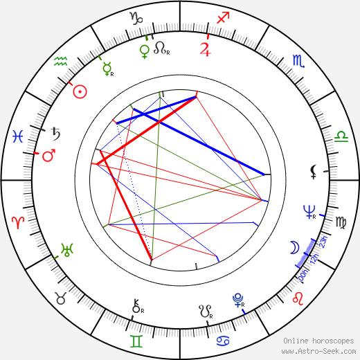 Elisabeth Orth birth chart, Elisabeth Orth astro natal horoscope, astrology