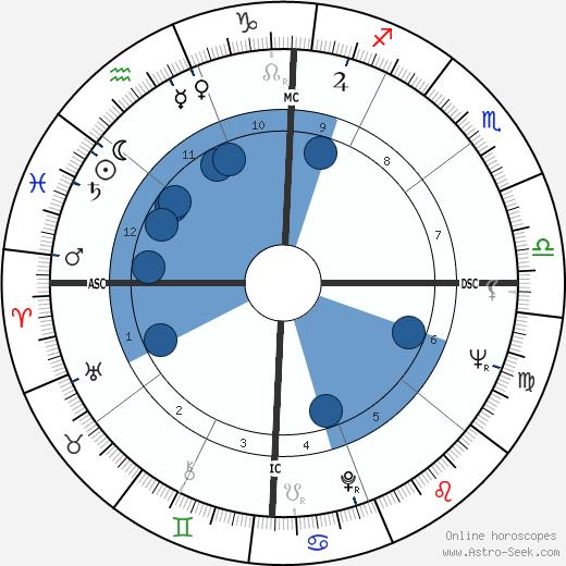 Ernie K-Doe wikipedia, horoscope, astrology, instagram