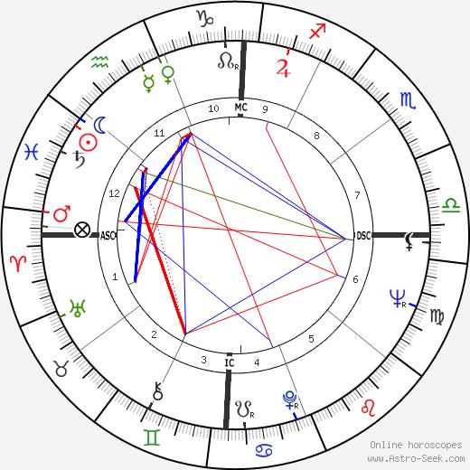 Ernie K-Doe день рождения гороскоп, Ernie K-Doe Натальная карта онлайн