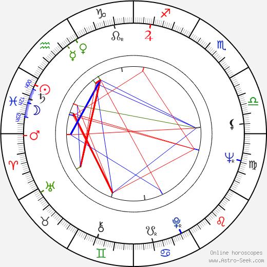Федерико Луппи Federico Luppi день рождения гороскоп, Federico Luppi Натальная карта онлайн