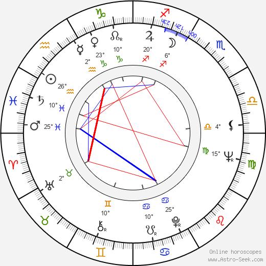Fernando E. Solanas birth chart, biography, wikipedia 2020, 2021