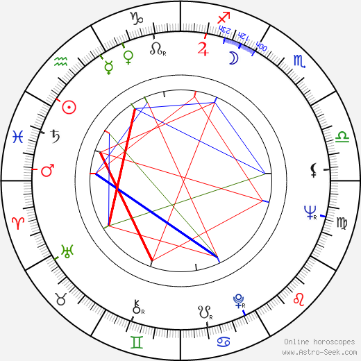 Fernando E. Solanas birth chart, Fernando E. Solanas astro natal horoscope, astrology