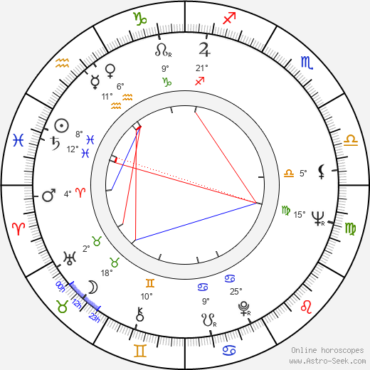 Fred Haines birth chart, biography, wikipedia 2019, 2020