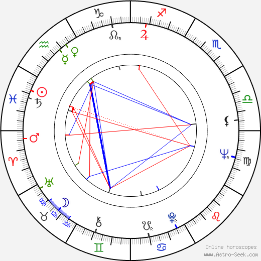 Fred Haines birth chart, Fred Haines astro natal horoscope, astrology