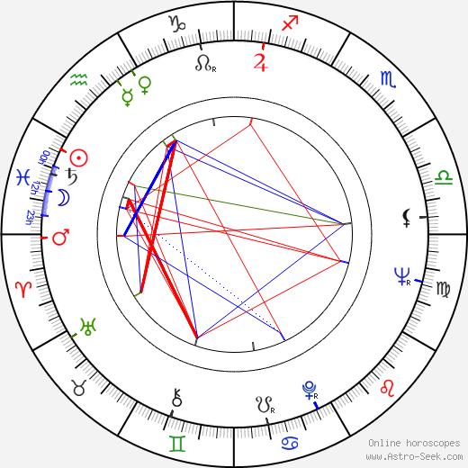 Freddie Herko день рождения гороскоп, Freddie Herko Натальная карта онлайн