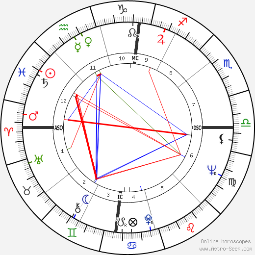 Джек Роберт Лаусма Jack Robert Lousma день рождения гороскоп, Jack Robert Lousma Натальная карта онлайн