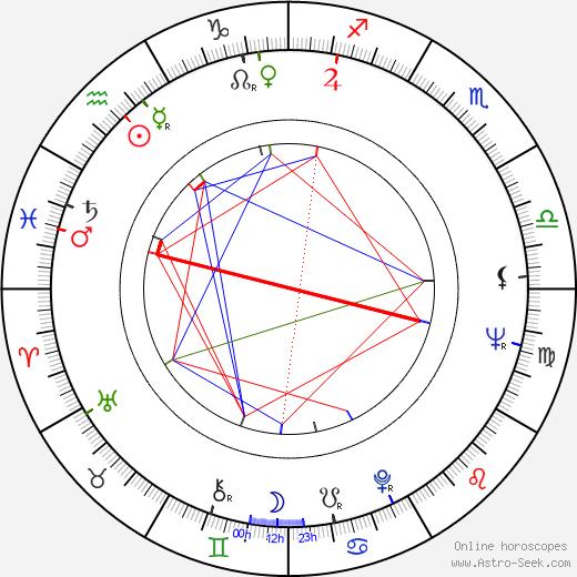 James Bridges день рождения гороскоп, James Bridges Натальная карта онлайн