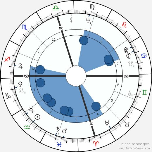 James Phillips wikipedia, horoscope, astrology, instagram