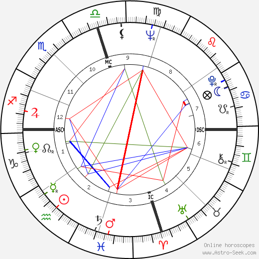 James Phillips tema natale, oroscopo, James Phillips oroscopi gratuiti, astrologia