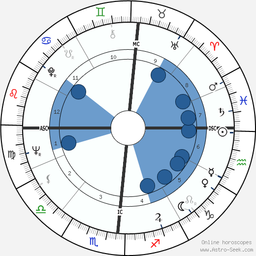 Jean Auel horoscope, astrology, sign, zodiac, date of birth, instagram