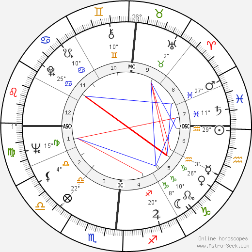 Jean Auel birth chart, biography, wikipedia 2019, 2020