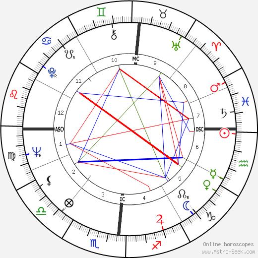 Джин Ауэл Jean Auel день рождения гороскоп, Jean Auel Натальная карта онлайн