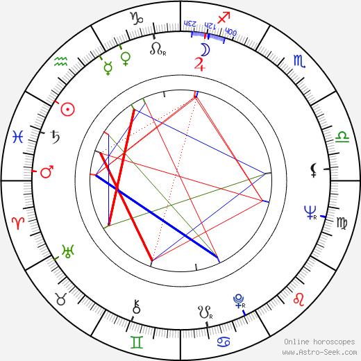 Джим (американский футбол) Браун Jim Brown день рождения гороскоп, Jim Brown Натальная карта онлайн