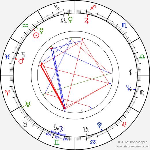 Jim Goddard birth chart, Jim Goddard astro natal horoscope, astrology
