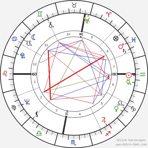 Jim Marshall tema natale, oroscopo, Jim Marshall oroscopi gratuiti, astrologia