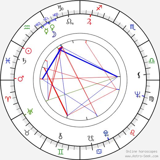 Jiří Blahník birth chart, Jiří Blahník astro natal horoscope, astrology